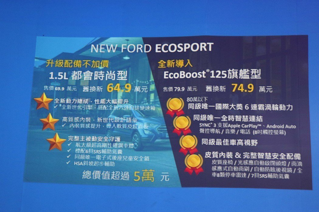 Ford發表都會輕休旅EcoSport,強打80萬以下級距同時擁有渦輪增壓引擎及...