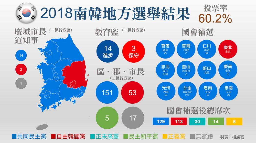 17個市道(一級行政區)中,自由韓國黨這次只守住大邱與慶尚北道,其他區域全被共同...