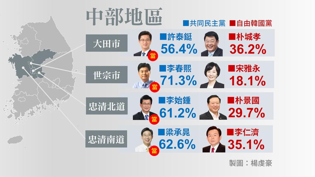 忠清道選民結構,可看作是一個「小南韓」,幾次與總統大選得票結果相吻合。 圖/作者...