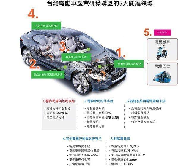圖3 : (製圖:CTIMES;資料來源:台灣車輛研發聯盟)