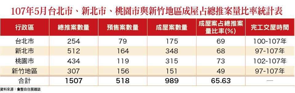 107年5月台北市、新北市、桃園市與新竹地區成屋占總推案量比率統計