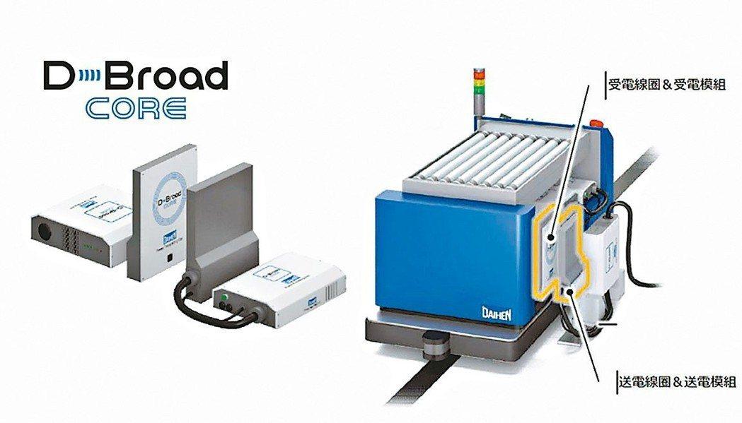 為無人搬運車輛實現24小時全自動化工廠的D-Broad無線充電系統。 潤蓬/提供