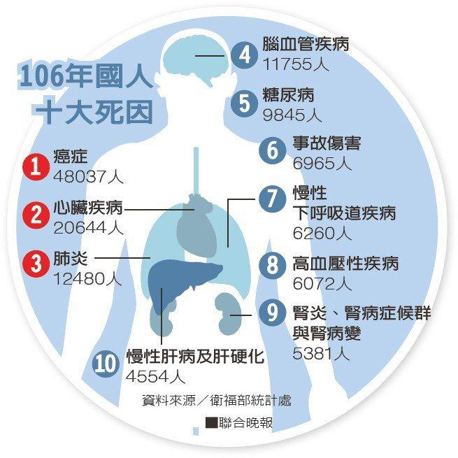 106年國人十大死因資料來源/衛福部統計處