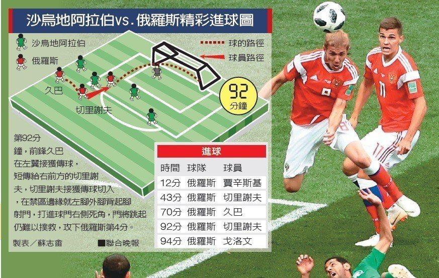 俄羅斯賈辛斯基(頭頂球者)在開賽第12分鐘就以頭槌破網,為俄羅斯留下本屆世界盃的...