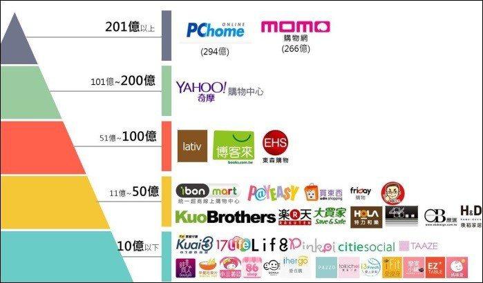 圖一、2017年台灣電商平台營業規模概況 備註:蝦皮無公布台灣市場的個別營運數據...