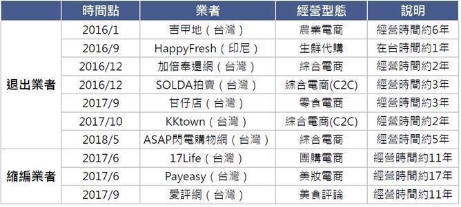 表一、台灣中小型電商營運現況 (資料來源:MIC,2018年5月)