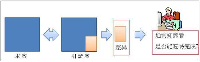 圖1. 發明專利進步性之判斷步驟 (資料來源:「我國金融科技專利審查實務及案例研...