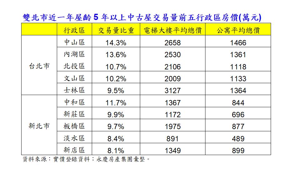 資料來源/永慶房產集團彙整