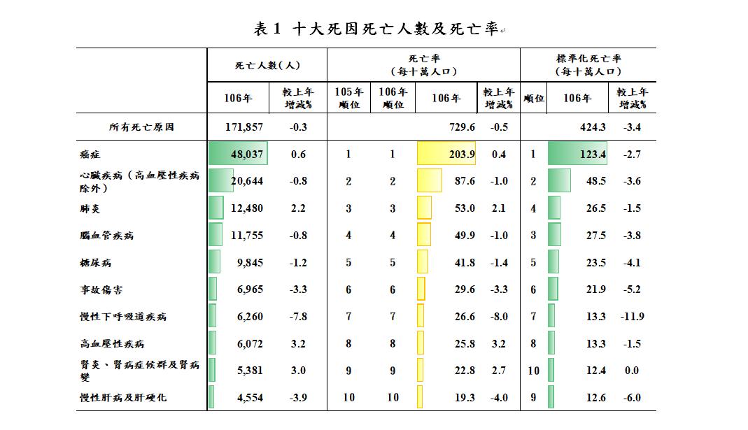 10大死因,癌症36年蟬聯榜首。圖/衛福部統計處提供