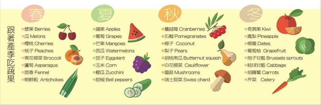 跟著產季吃蔬果