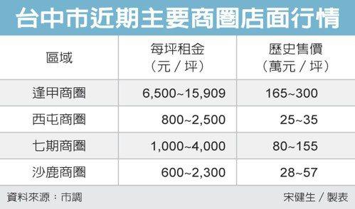 台中市近期主要商圈店面行情 圖/經濟日報提供