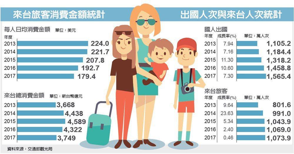 來台旅客消費金額統計、出國人次與來台人次統計 圖/經濟日報提供