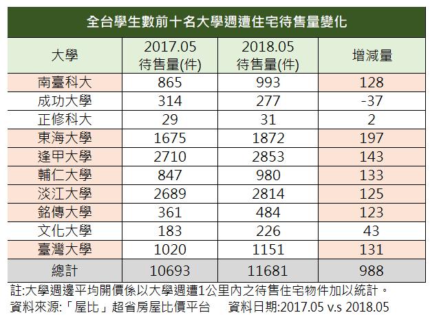 資料來源:「屋比」超省房屋比價平台