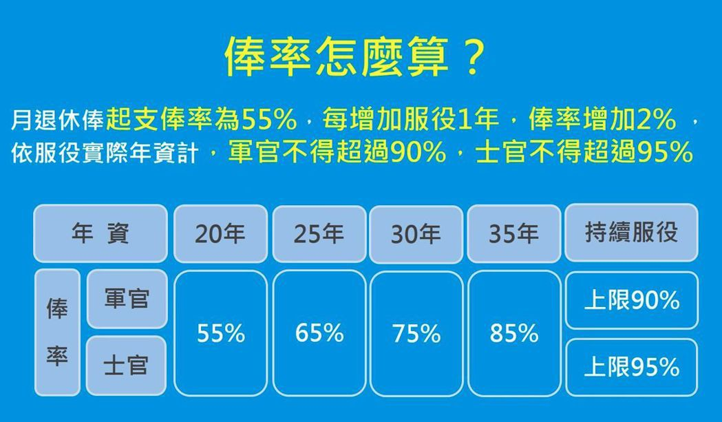 軍改退休俸率計算公式。 圖/取自退輔會