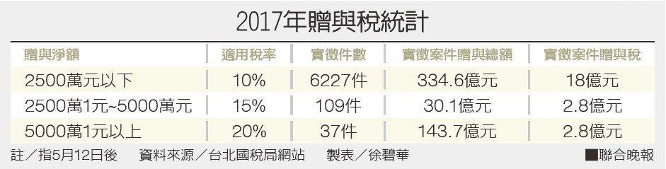 2017年贈與稅統計資料來源/台北國稅局網站 製表/徐碧華
