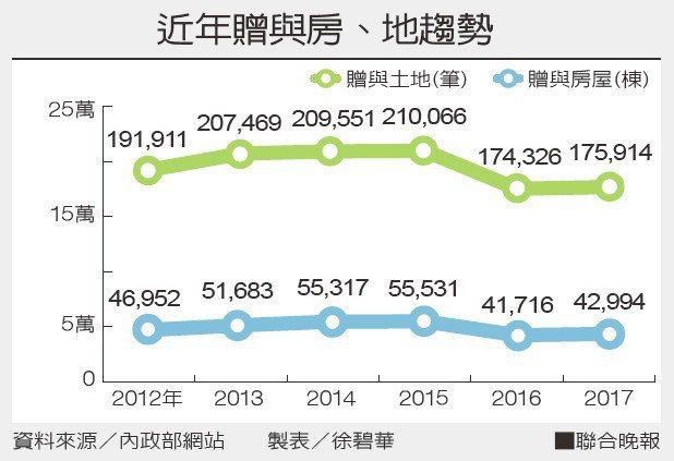 近年贈與房、地趨勢資料來源/內政部網站 製表/徐碧華