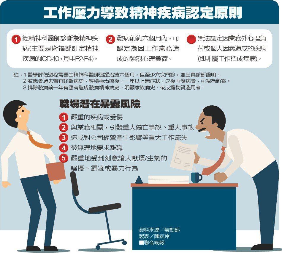 工作壓力導致精神疾病認定原則資料來源/勞動部 製表/陳素玲