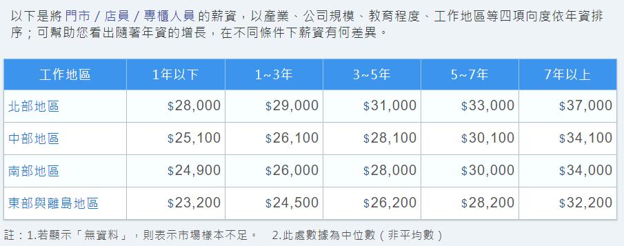 門市人員的薪資中位數圖表 資料來源/薪資公秤