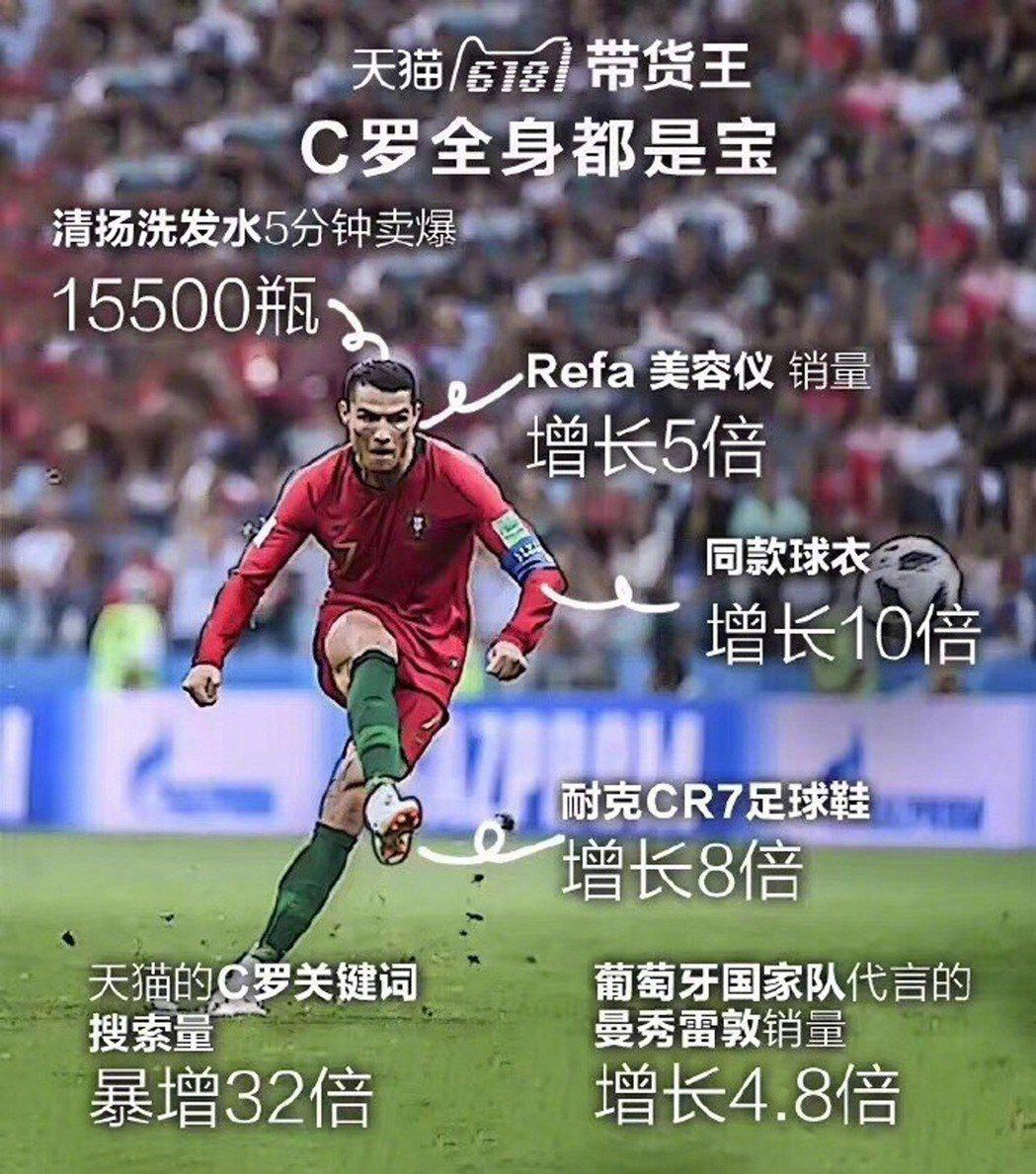 葡萄牙國家隊球員「C羅」羅納度(Cristiano Ronaldo)16日在世界...