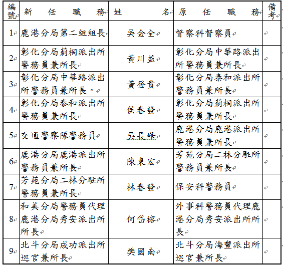 彰化縣警察局長林順家上任四個月,首波調整10名基層幹部名單之一。記者何烱榮/攝影