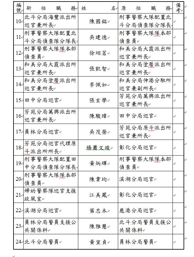 彰化縣警察局長林順家上任四個月,首波調整10名基層幹部名單之二。記者何烱榮/攝影