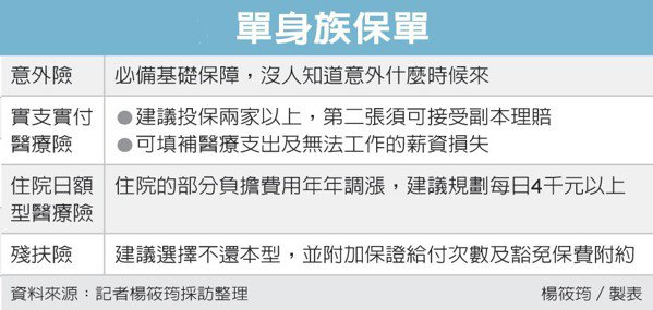 單身族保單 圖/經濟日報提供