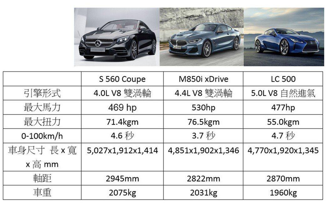 圖為三台車的數據整理。 摘自Mercedes、BMW、LEXUS