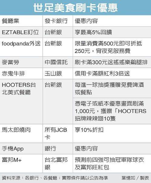 世足美食刷卡優惠 圖/經濟日報提供