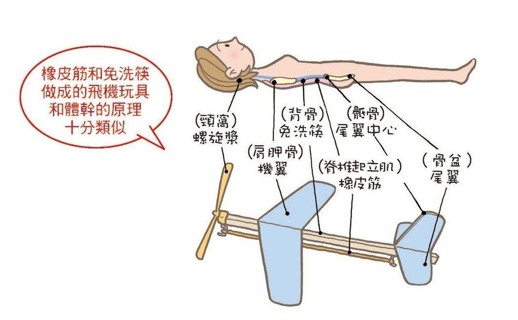圖/摘自《躺著做的肩胛骨放鬆操》