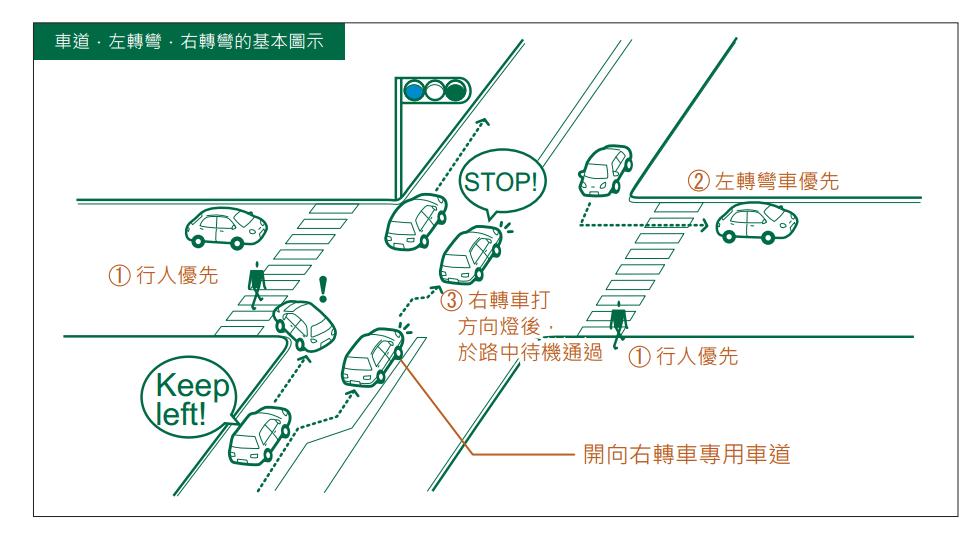 日本交通規則。 圖/日本國土交通省北海道開發局