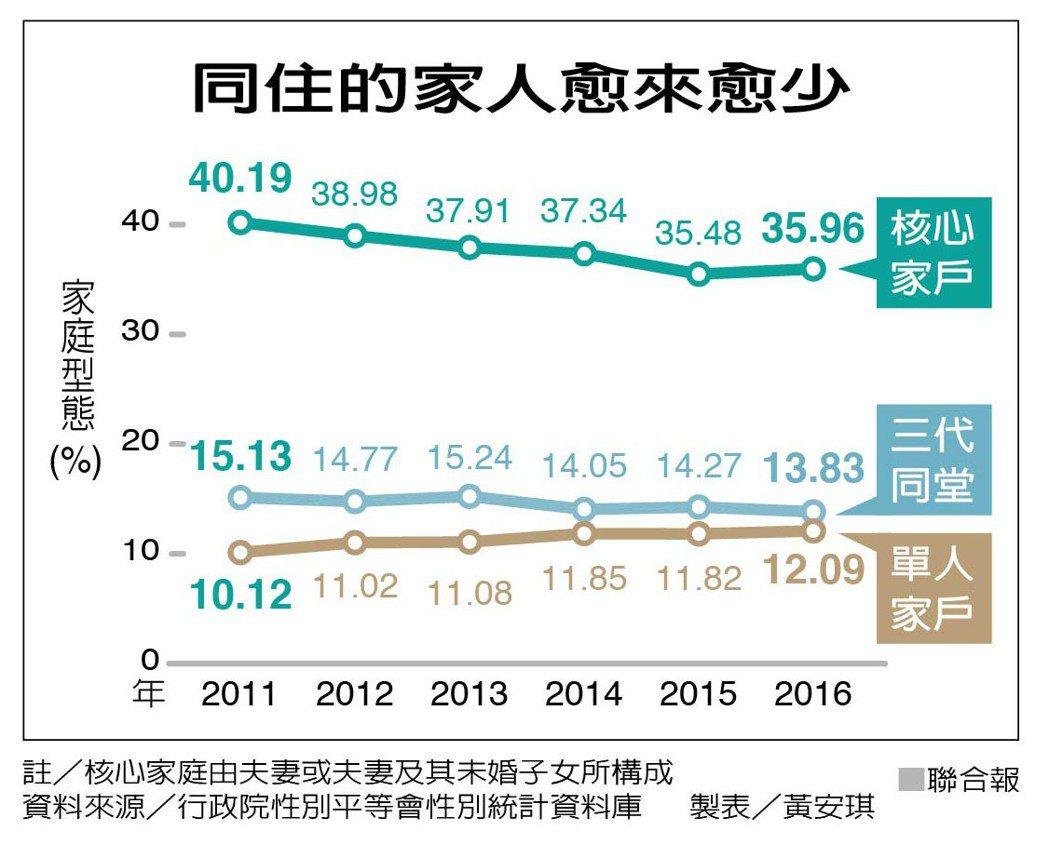 過去10多年來,台灣人口成長近乎停滯,家戶總數卻以每年近十萬戶速度增加,導致平均...