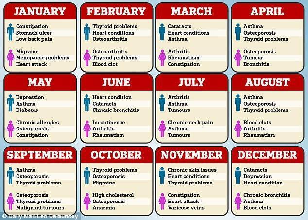 西班牙做了一項研究,統計12個月份出生的人,與罹患各項慢性病的關聯性。取自每日郵...