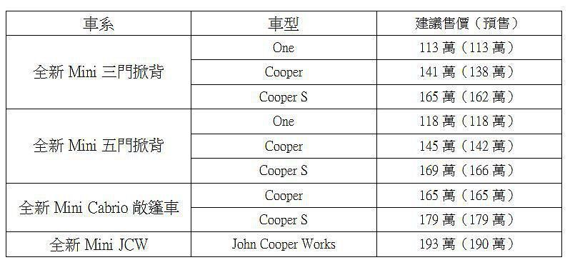 Mini Hatch全車系正式公佈的售價,部分車型略比預售價還要貴一些。 記者張振群/製表