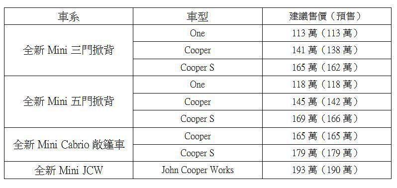 Mini Hatch全車系正式公佈的售價,部分車型略比預售價還要貴一些。 記者張...