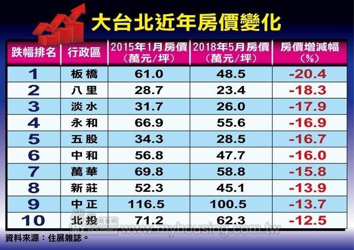 表/大台北近年房價變化