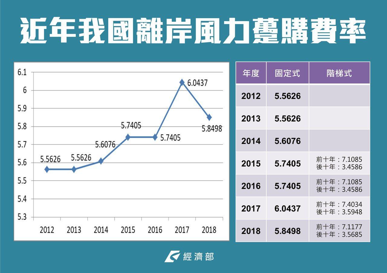 離岸風電躉購費率在2017年達到最高,每度6.04元。 圖片來源:經濟部