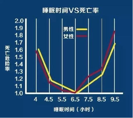 睡眠時間與死亡率的關聯圖表。取自生命時報