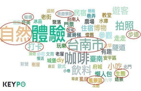 台南關鍵字。圖/網路溫度計提供