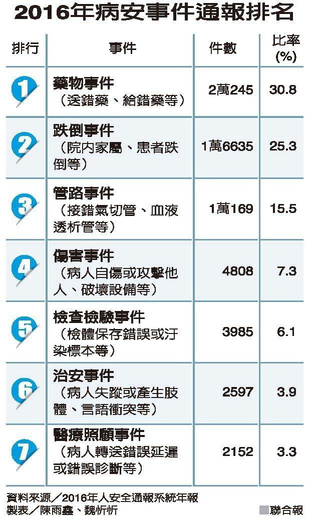 2016年病安事件通報排名 資料來源/2016年人安全通報系統年報 製表/陳雨鑫...