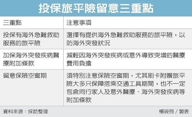 投保旅平險留意三重點 圖/經濟日報提供