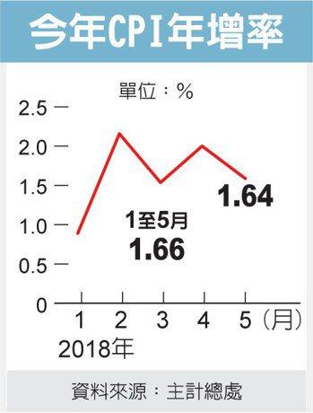 今年CPI年增率 圖/經濟日報提供