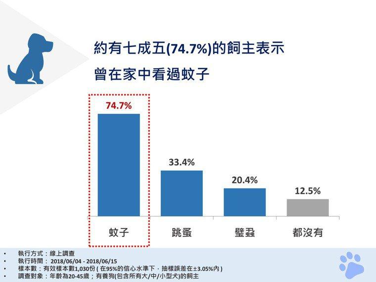 約有七成五(74.7%)的飼主表示曾在家中看過蚊子。
