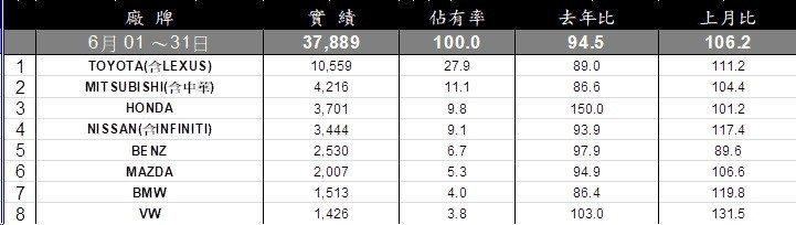 6月總車市銷售排行。
