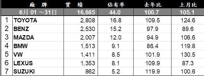 6月進口車市銷售排行。