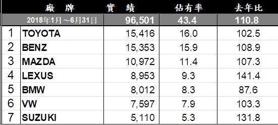 1-6月進口車市銷售排行。