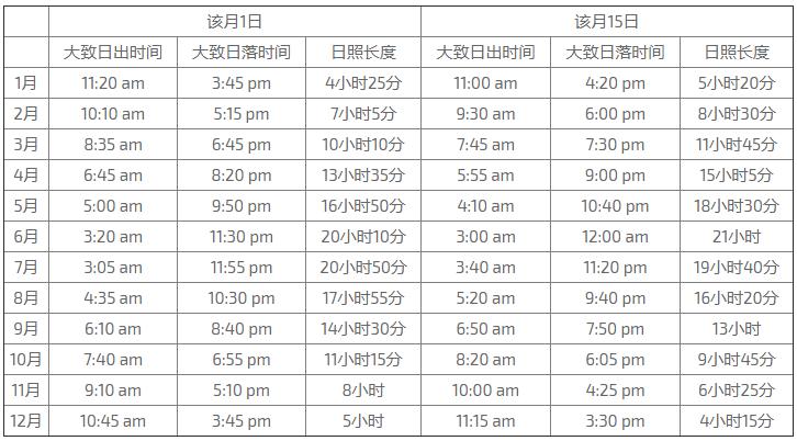 日照時間、天氣狀況要注意。 圖/cn.guidetoiceland.is