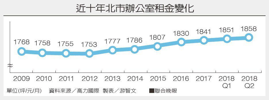 近十年北市辦公室租金變化。資料來源/高力國際 製表/游智文