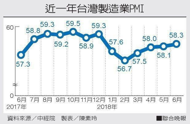 近一年台灣製造業PMI資料來源/中經院 製表/陳素玲