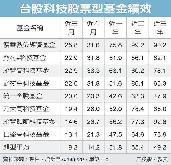 台股科技股票型基金績效 圖/經濟日報提供