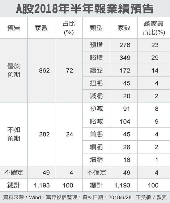 A股2018年半年報業績預告 圖/經濟日報提供